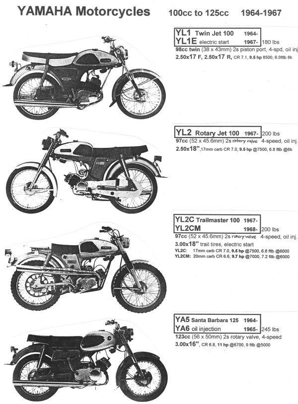 Yamaha Ya6 Parts Manual Catalog Download Tradebit