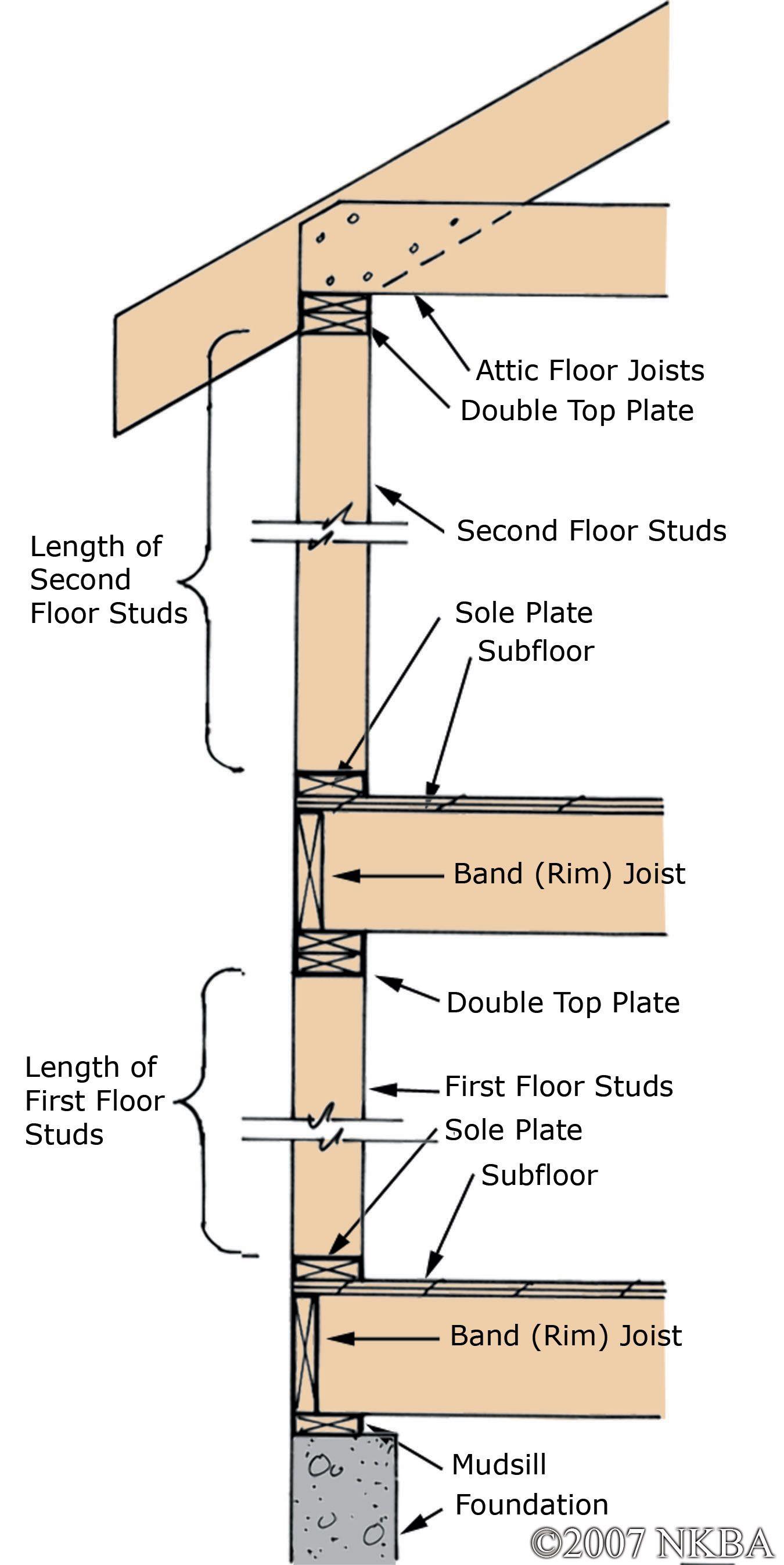 Platform Framing Jpg 1350 2693 Flooring Second Floor