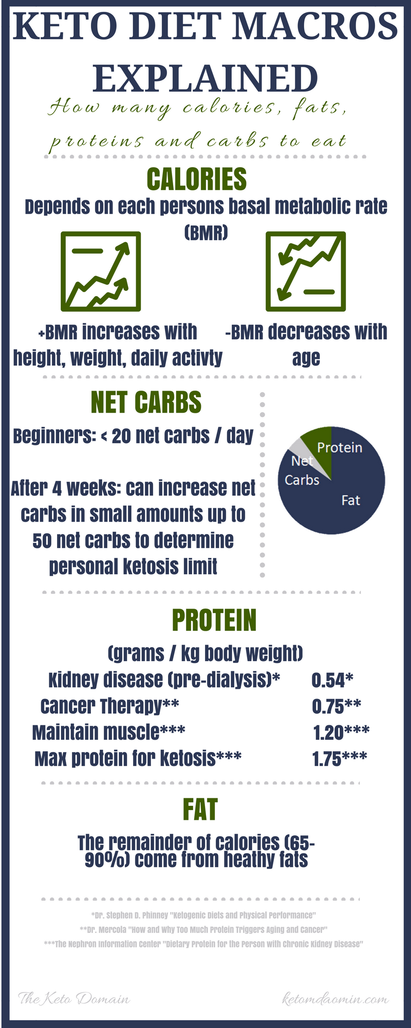 Pin On Keto Diet Nutrition