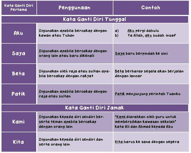 Kata Ganti Nama Diri Nota Bahasa Malaysia Notes Screenshots