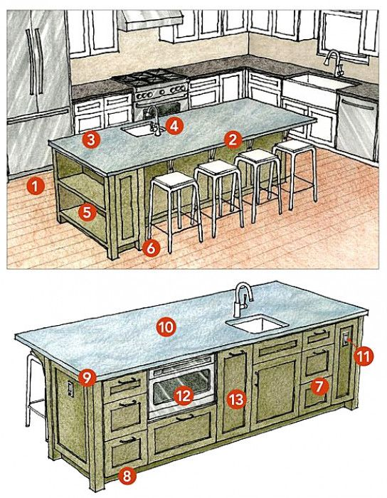 #KitchenRemodelDesign #BestKitchenDesigns #DreamKitchen #KitchenBacksplash #MultipurposeKitchenIsland #KitchenInterior