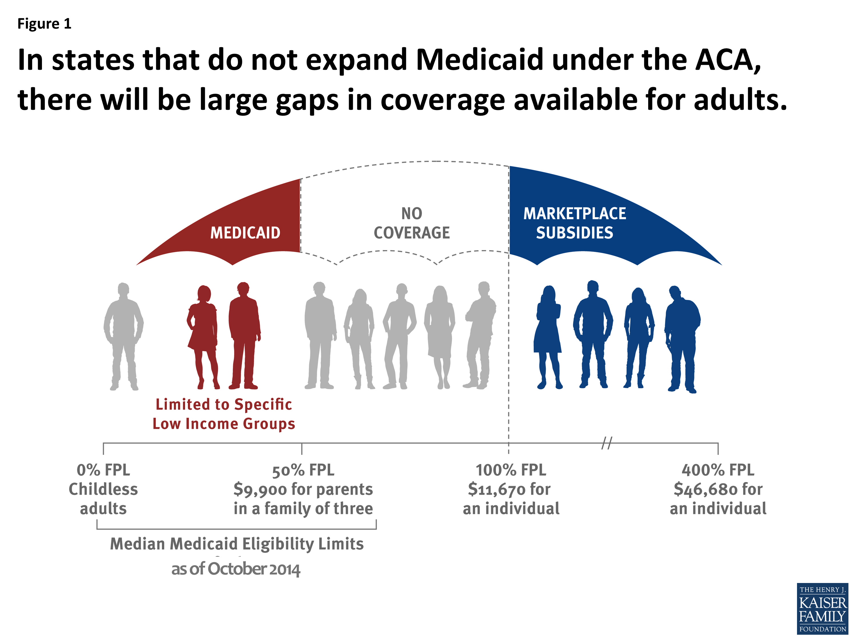 In States That Do Not Expand Medicaid Under The Aca There Will Be Large Gaps In Coverage Available For Adults Medicaid Uninsured Healthinsurance Www Heal