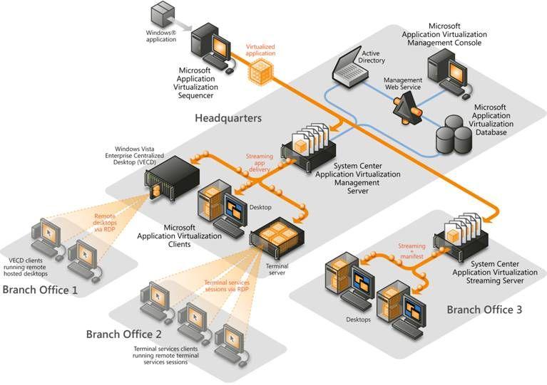 App v deployment diagram archecture pinterest microsoft app v deployment diagram ccuart Gallery