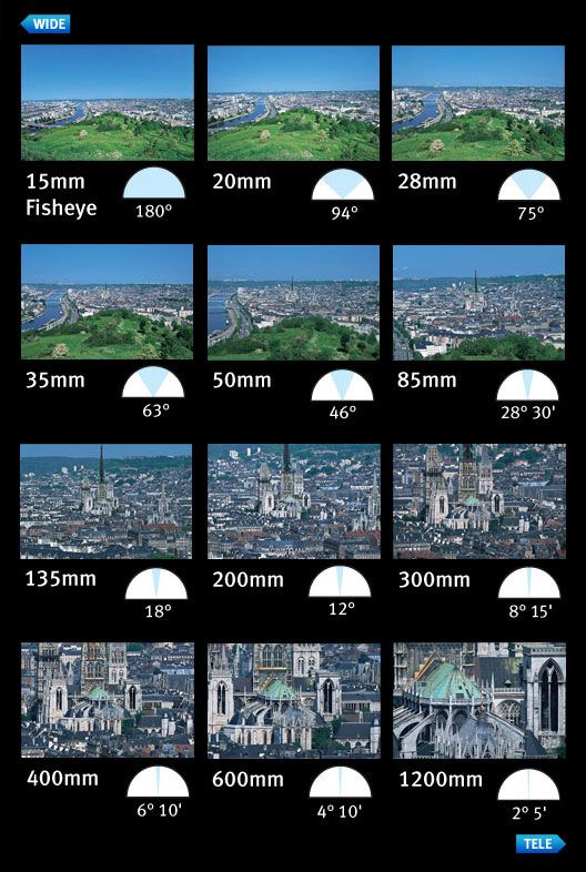 Focal Length Comparison Lens Selection | DIY Photo Stuff ...