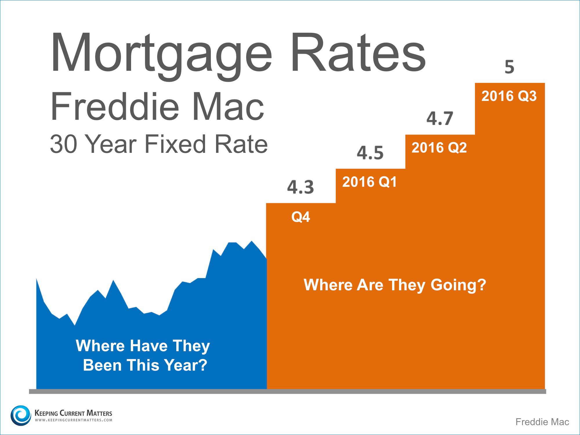 Where Are Mortgage Rates Headed This Fall Next Year Mortgage