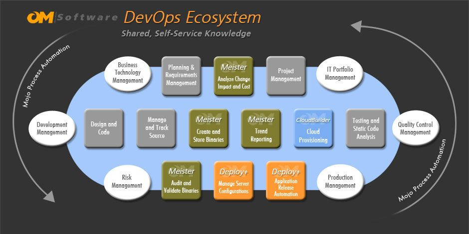 DevOps EcoSystem Change management, Continuous