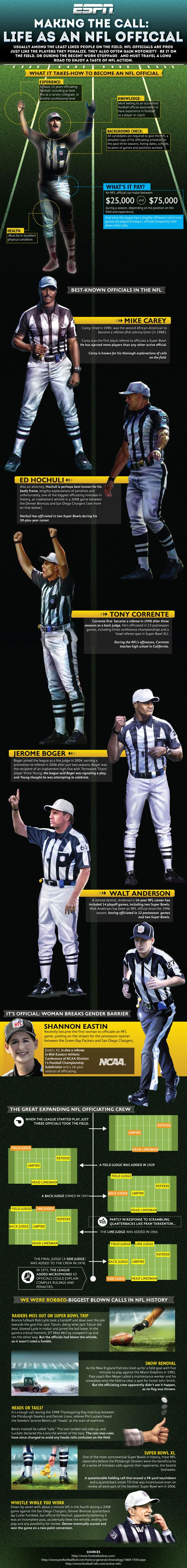 Infographic Life & times of an NFL official Football
