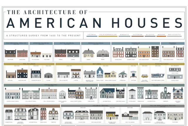 Visual Homes a visual history of homes in america