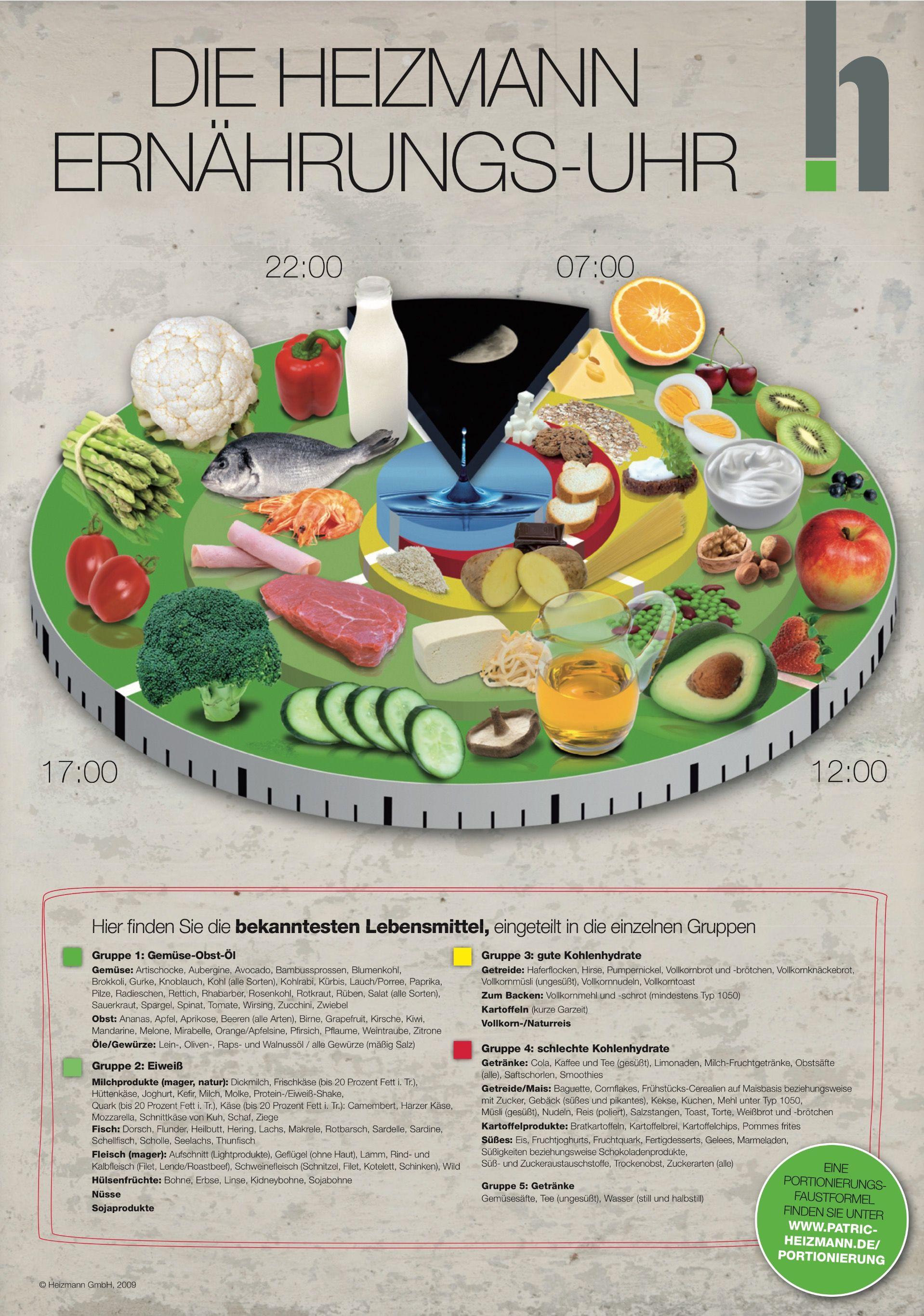 Patrick Heizmann Ernahrungs Spirale Ernahrungsuhr Gesunde Ernahrung Tipps Ernahrung