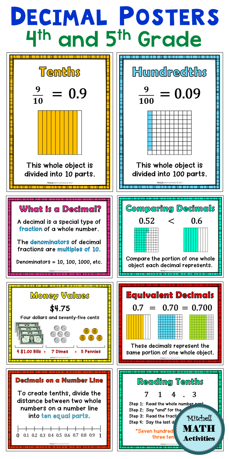 Decimal Posters And Digital Reference Books Distance Learning Upper Elementary Math Learning Math Teaching Math