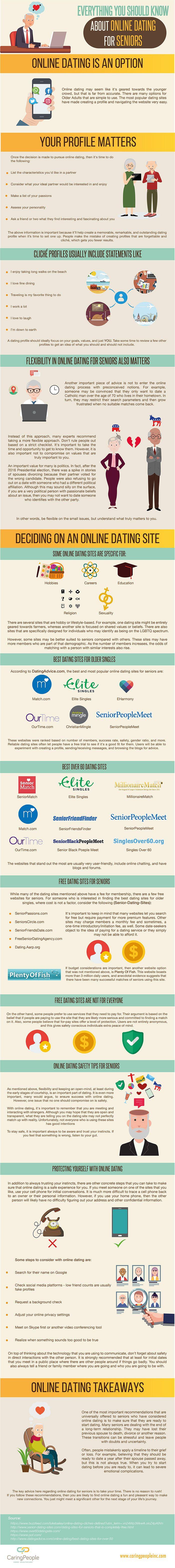 list of most popular dating websites