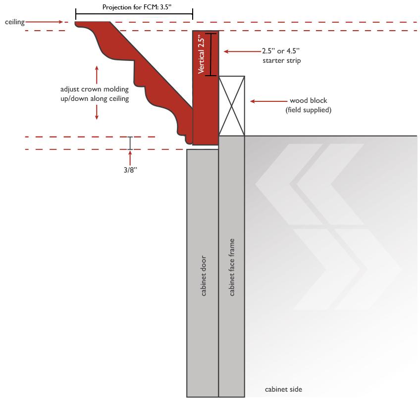 Kitchen Cabinet Crown Molding Installation: Components Needed For Crown Molding Installation In 2019