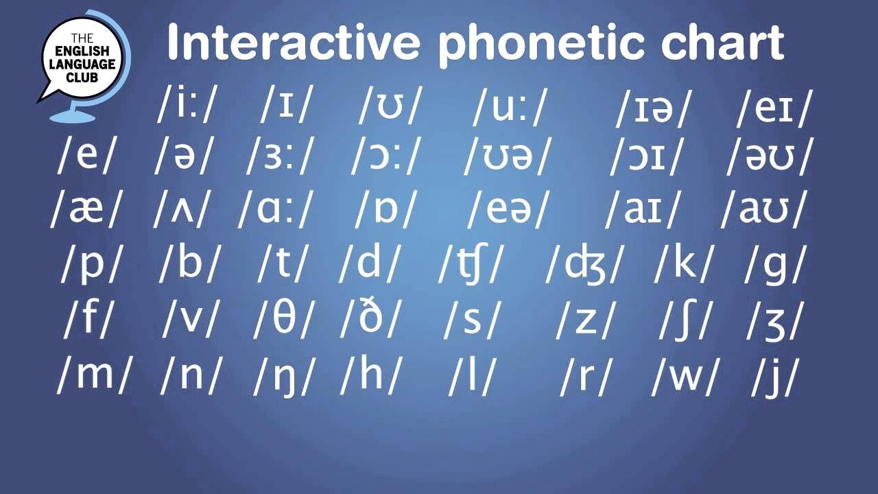 International Phonetic Alphabet Ipa For English Vowels  Slp