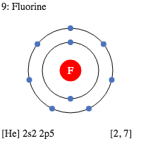 F Fluorine