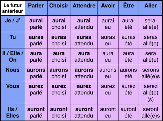 Les Verbes En Francais Les Temps Et Les Conjugaisons Study School Periodic Table