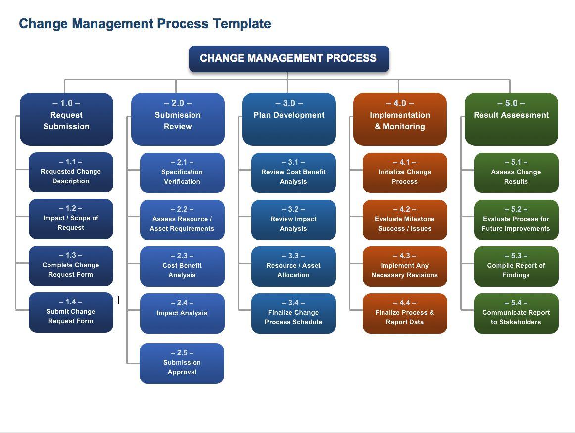 Free Change Management Templates Change Management Project