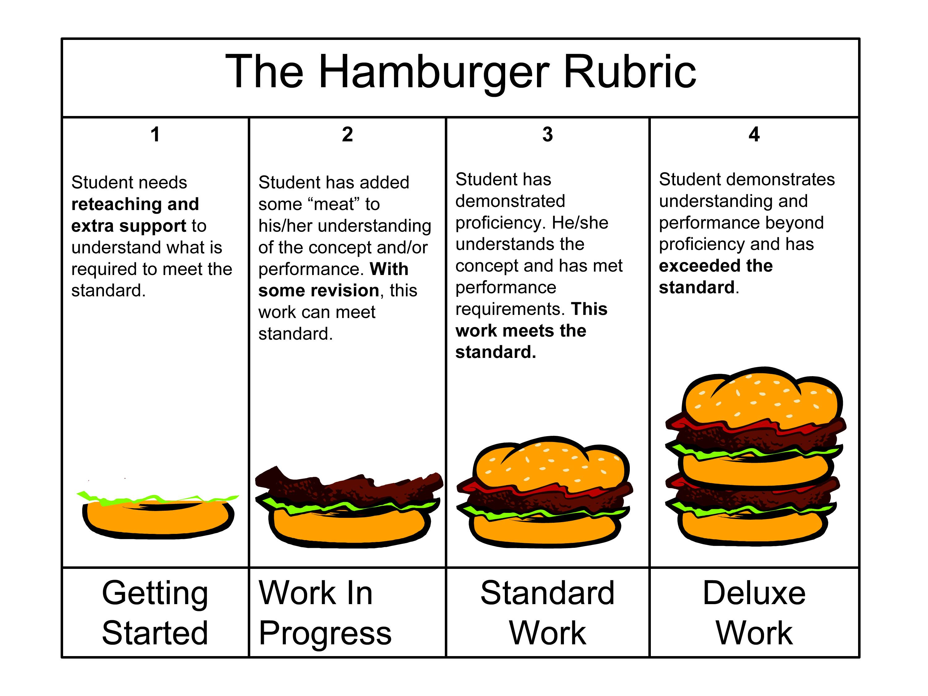 008 Hamburger Rubric Easy visual for kids work quality