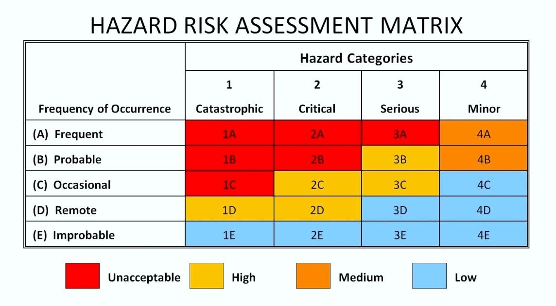 Hazard Analysis And Risk Assessment Template  Template Update