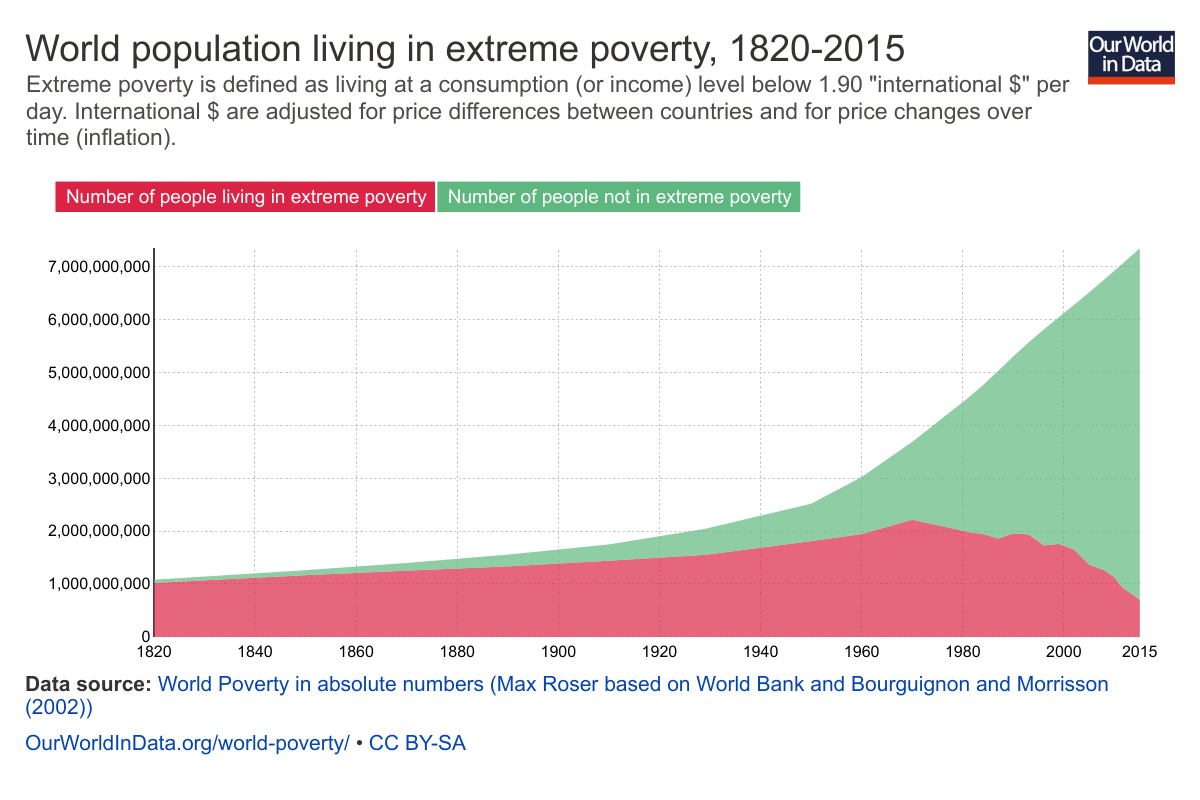 Extreme Poverty Is Defined As Living At A Consumption Or Income