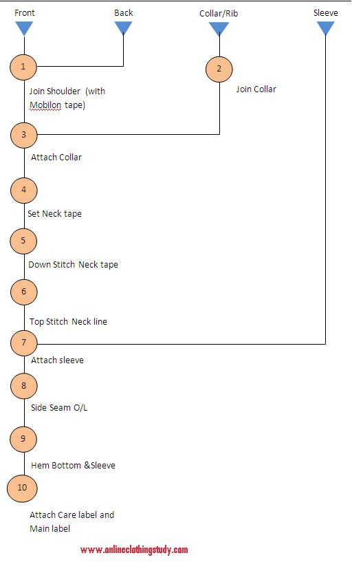 Sewing Process Flow Chart for Crew neck T-Shirt crezzzy - flow chart sample process flow