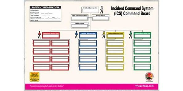 Incident Command Structure To Manage Incident Response