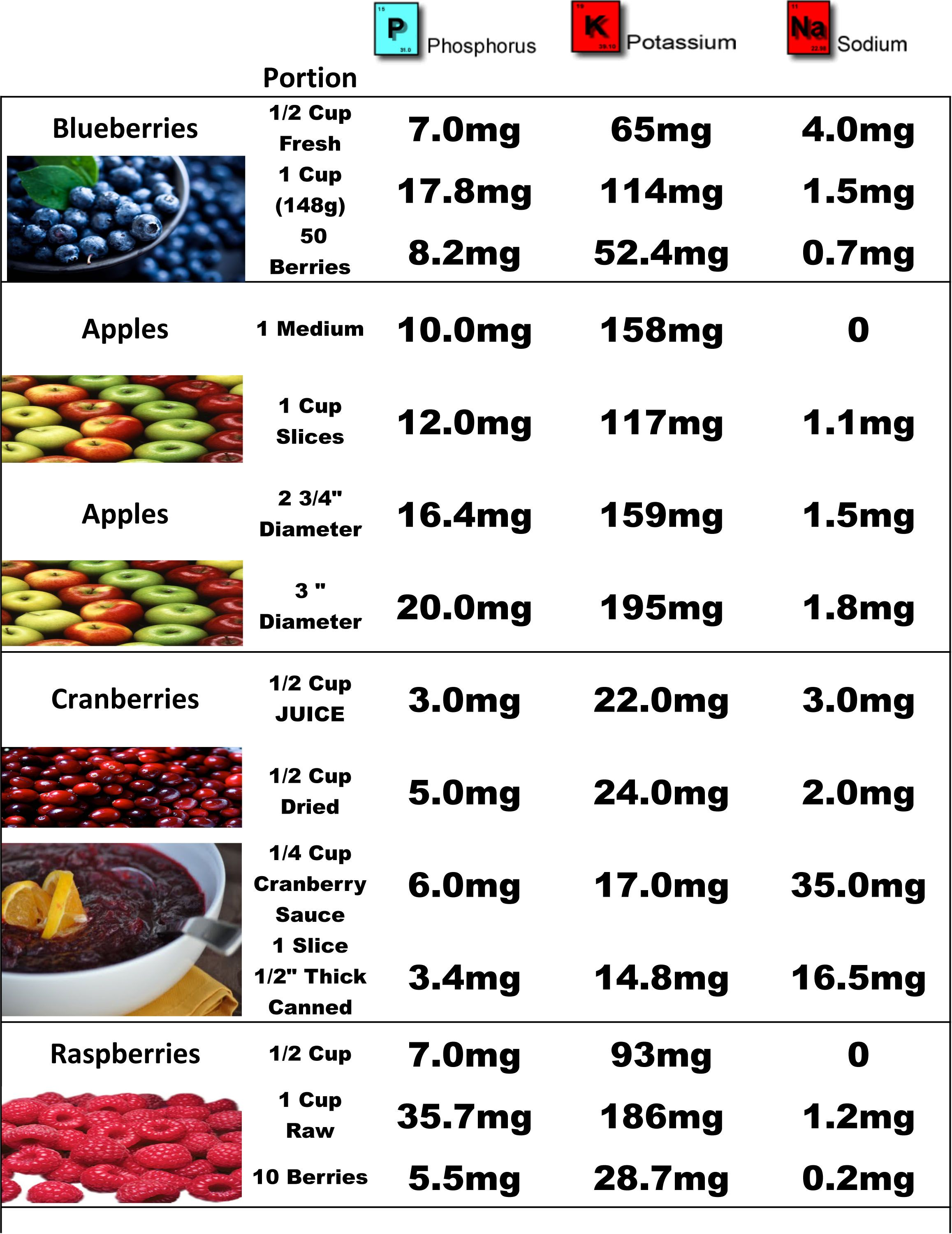 Pin By Rita Hughes On Low Potassium Kidney Disease Diet Dialysis Diet Kidney Health