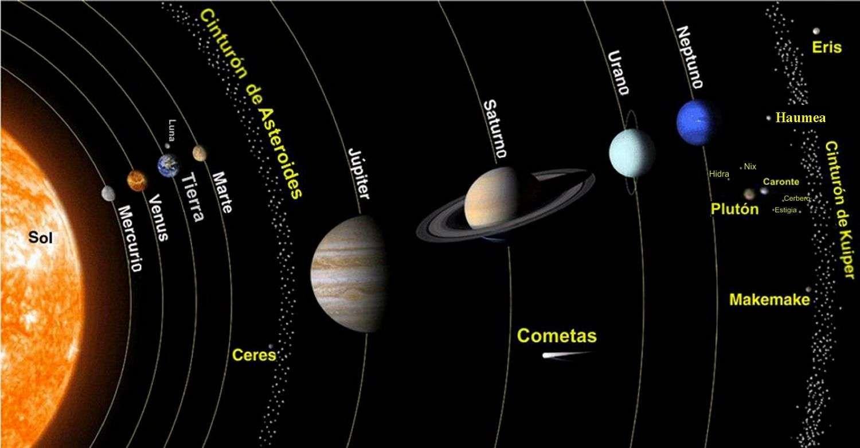 Pin De Ainara Terleiro Lorenzo En Mis Pines Guardados Sistema Solar Planeta Enano Planetas Del Sistema Solar