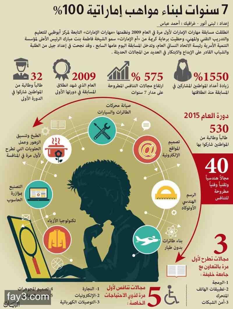 انفوجرافيك مواهب ومهارات الإمارات مهارات الإمارات Infographic Map Map Screenshot