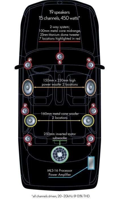 Lexus LS460 19speaker450 watt Mark Levinson Sound System | automotive OEM stereos | Lexus ls