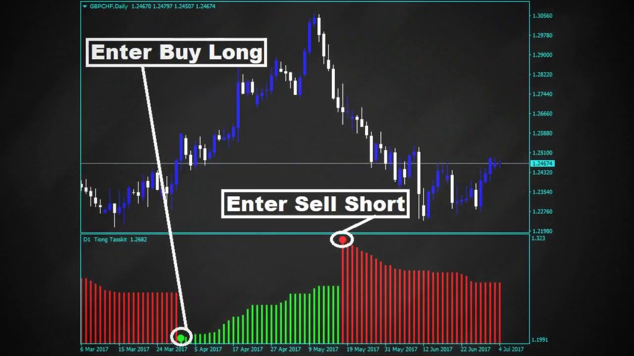 Forex Tiong Taskit Indicator That Gives You Confidence And
