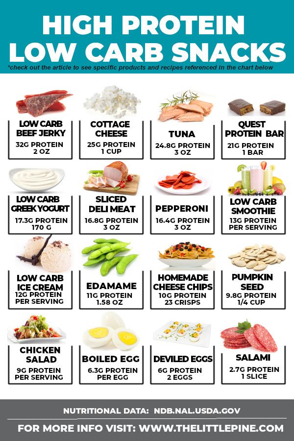 High Protein Low Carb Snacks images