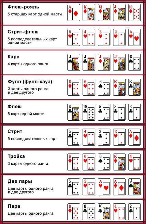 Как играть в покер с 5 картами казино рояль кинофильм