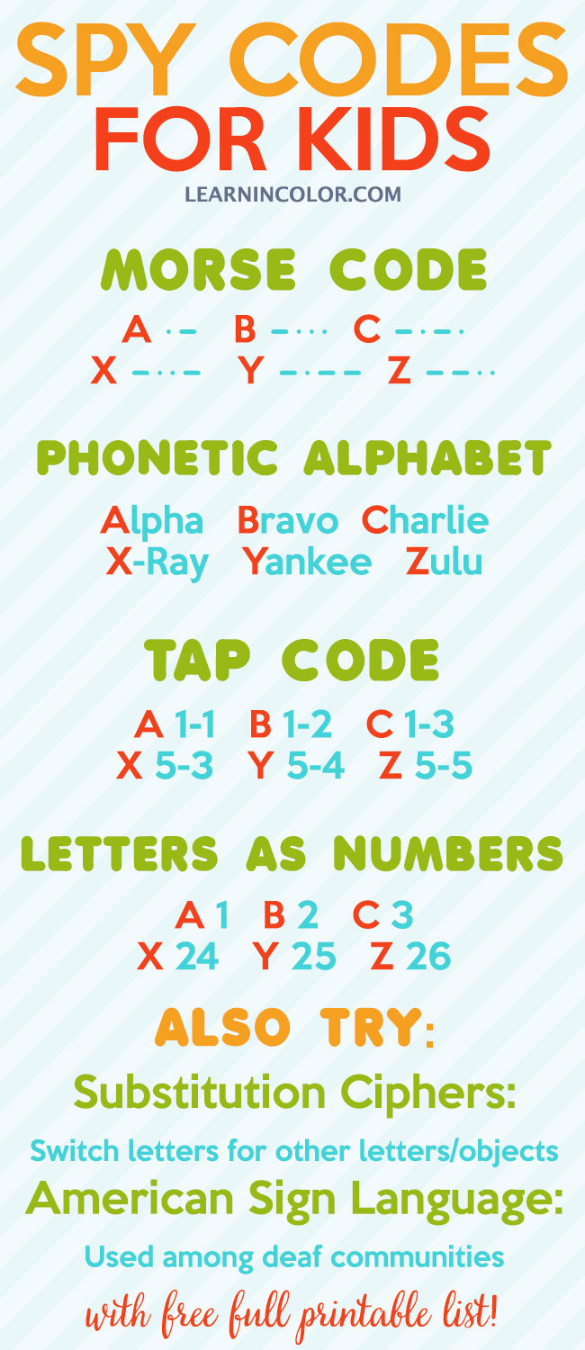 7 Secret Spy Codes And Ciphers For Kids With Free Printable List Coding For Kids Worksheets For Kids Escape Room For Kids [ 1500 x 650 Pixel ]