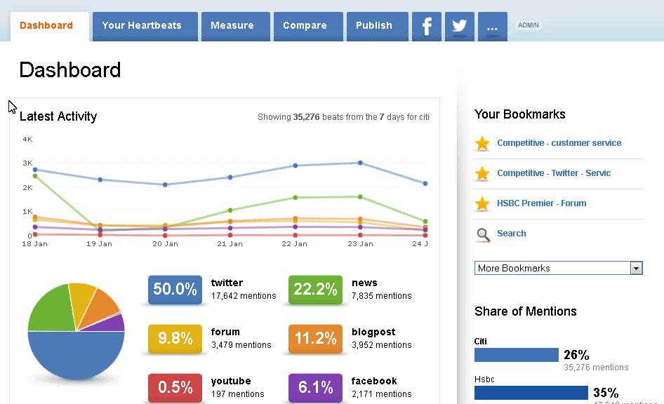 Sysomos Main Dashboard Page Social Media Management Tools Social Media Analytics Social Media