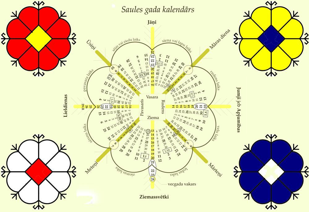 Baltic Sun Calendar Latvian But Still Cool Baltic Symbols