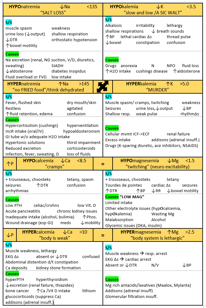 fluid and electrolyte cheat sheet