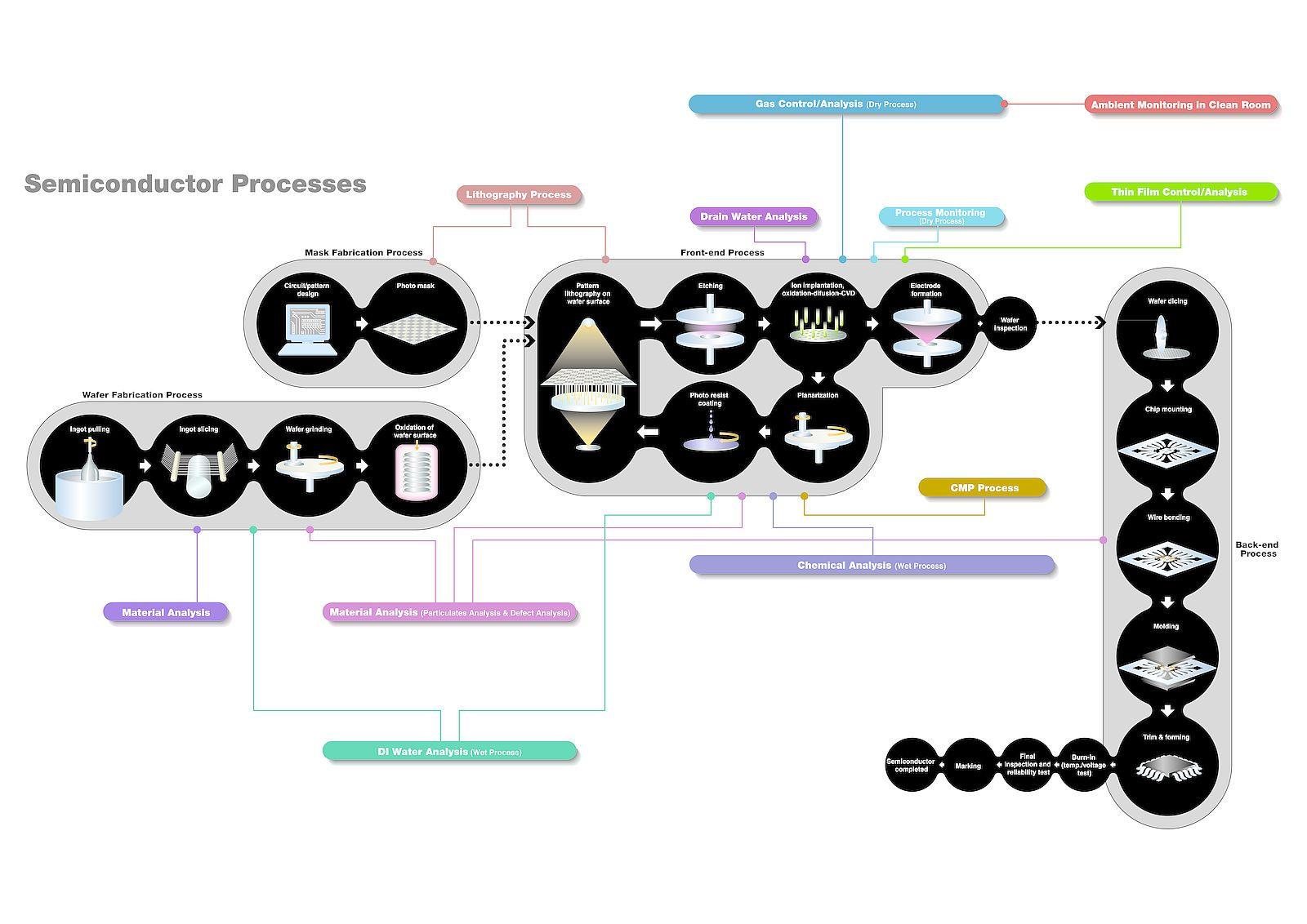 Horiba Semiconductor Manufacturing Process Semiconductor Manufacturing Semiconductor Manufacturing Process