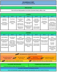 Weight watchers diet plan review