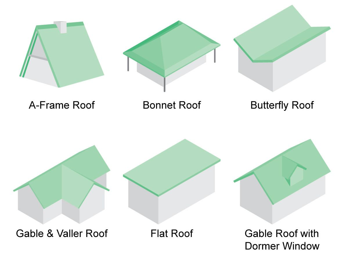 There Are A Surprising Few Types Of Roofs For The Home While 36 Sounds Like A Lot When You Check Out Our List Below Sev Roof Shapes Roof Styles Diy Roofing