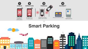 Smart Parking Market By System Guided Smart Park Technology Ultrasonic Radar Image Componen Parking Solutions Intelligent Transportation System Smart