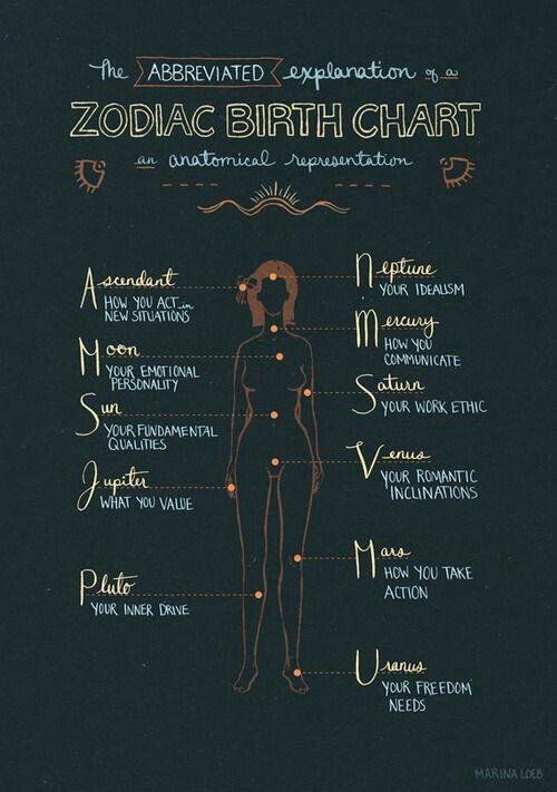Pin by Samantha Marie on Inspirational words Pinterest Zodiac