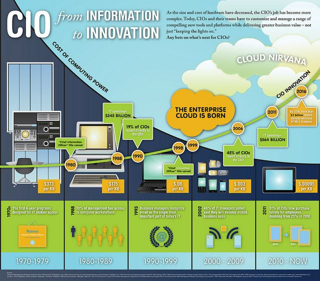 Cio From Information To Innovation Innovation Infographic Salesforce