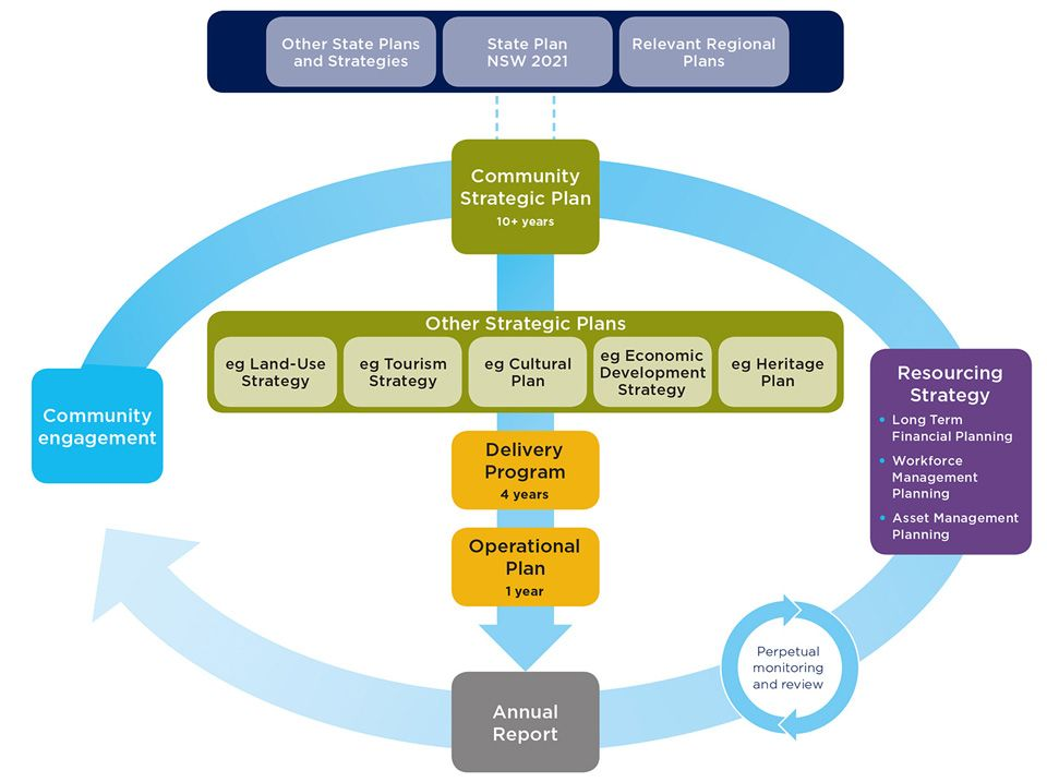 Integrated planning and reporting framework Office of