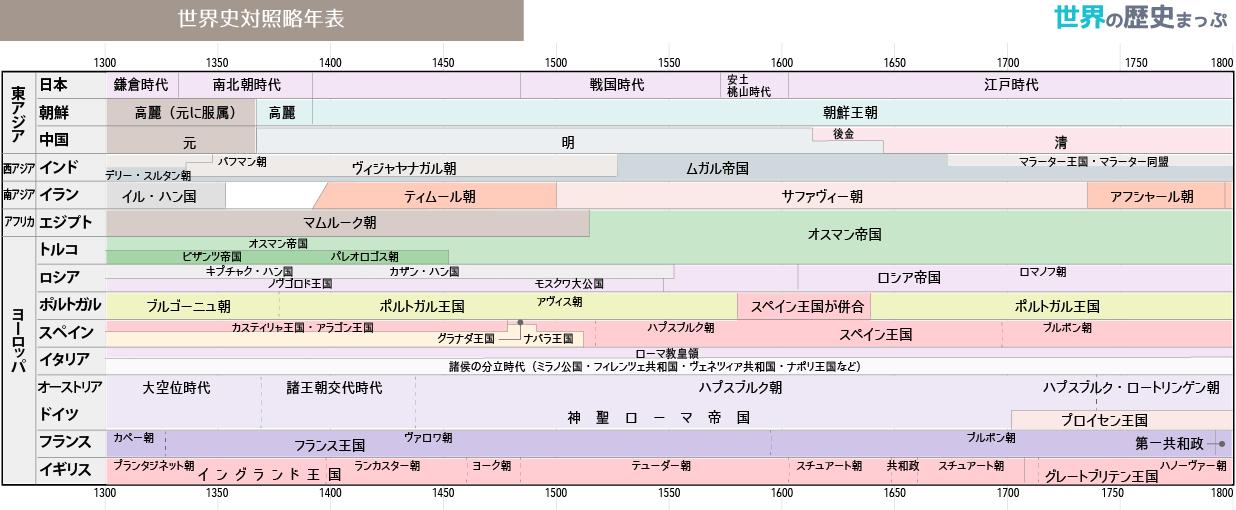 世界史対照略年表 1300 1800 2020 世界史 世界の歴史 年表