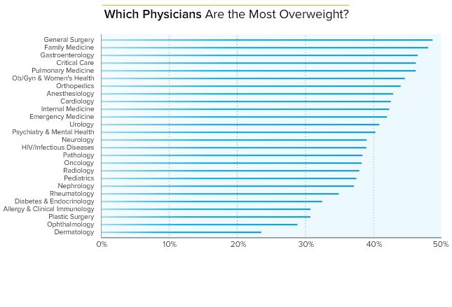Medscape Physician Lifestyle Report 2014  | Doctor's Life