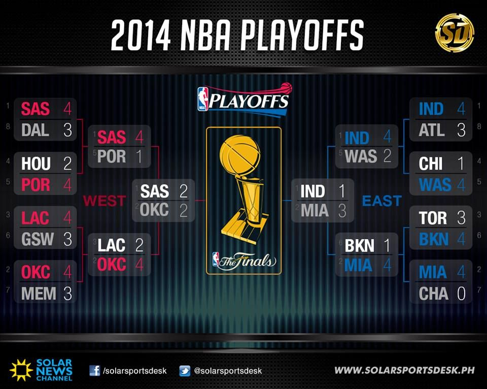UPDATED 2014 NBA Playoffs Bracket (With images) | Nba ...