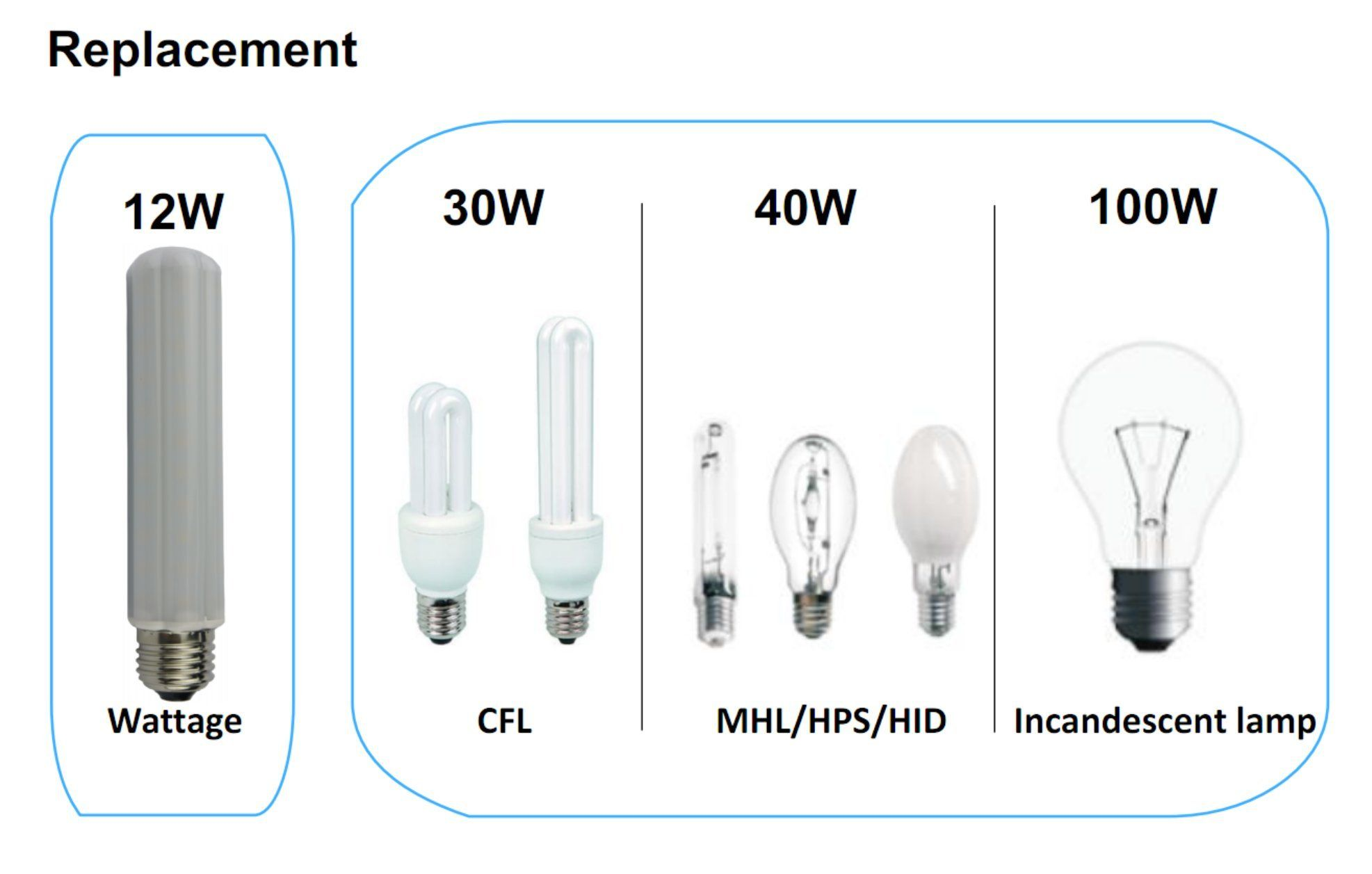 Massimum 12w Led Corn Bulb40w Metal Halide Hps Hid Equivalent 1300 Lumen E26 Medium Mogul Screw Basenatural White 4000k Frosted Milky Light Bulb Bulb Beams
