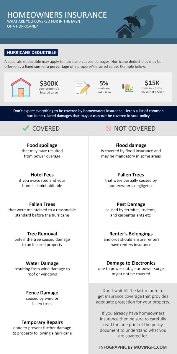 Damages Homeowner Insurance May Cover After A Hurricane
