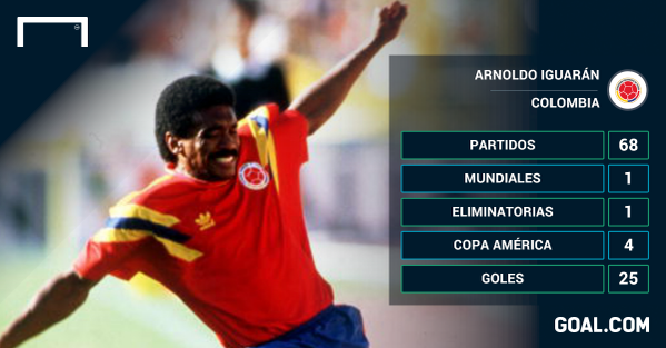 Etiqueta #seleccióncolombia en Twitter