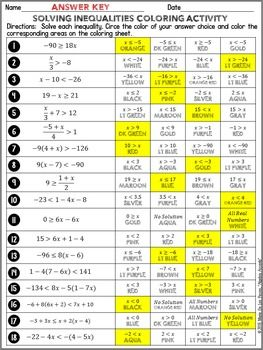 Solving Inequalities Differentiated Coloring Solving Inequalities Solving Inequalities Activities Inequalities Activities